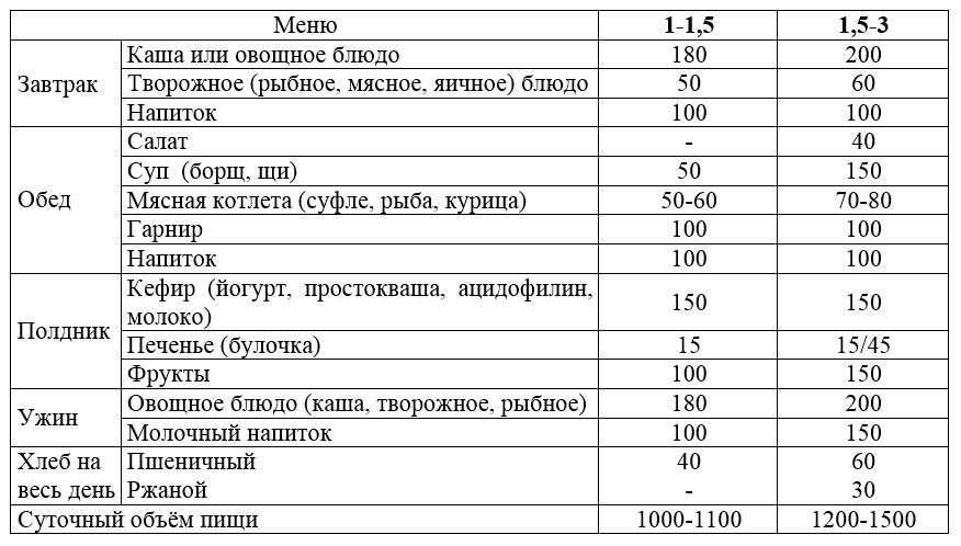 dd8ebb1854eb Рацион годовалого ребенка на каждый день таблица, питание малыша в год